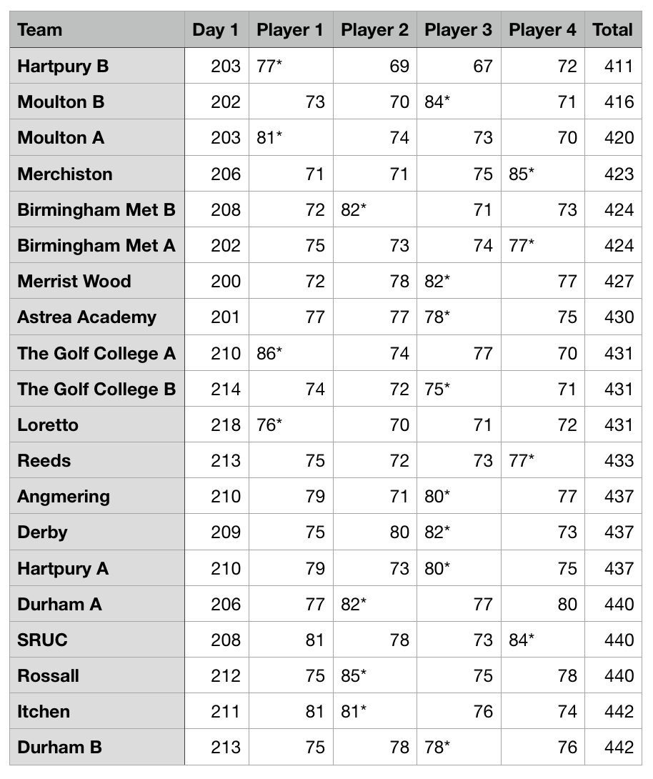 ISGA National results 2